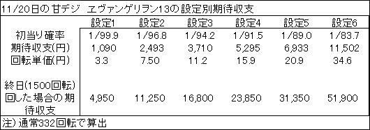 20191120 ヱヴァンゲリヲン13 設定別期待収支表 - コピー