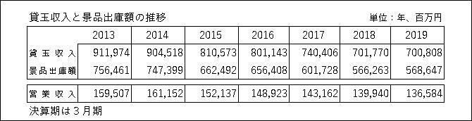 20191206 ダイナム財務分析 表 - コピー