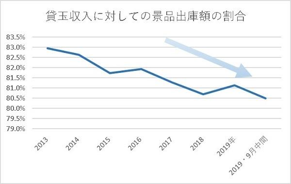 20191206 ダイナム財務分析 グラフ - コピー