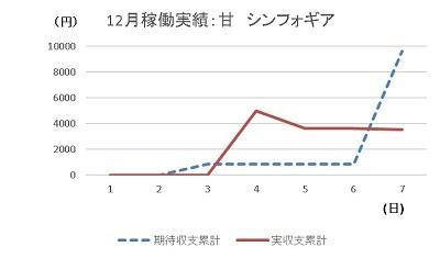 20191207 シンフォギア グラフ - コピー