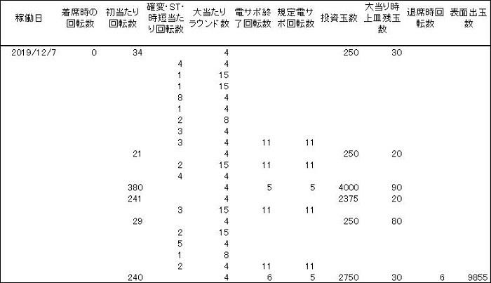 20191207 シンフォギア 履歴 - コピー