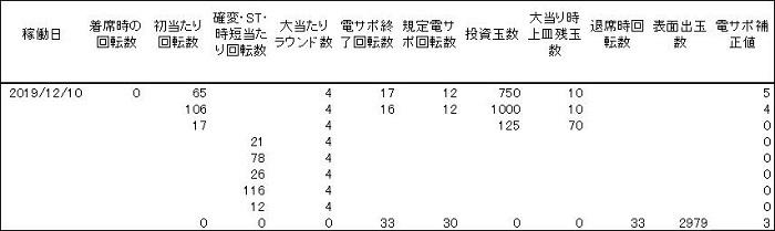 20191210 AKB48 履歴