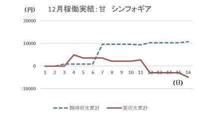 20191216 シンフォギア グラフ - コピー