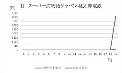 20191219 海ジャパン桃鉄 グラフ - コピー
