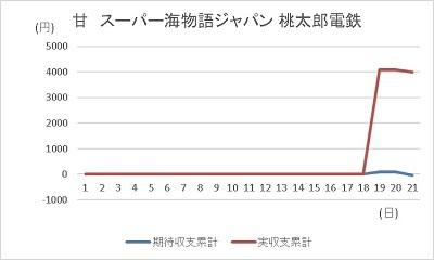 20191221 海桃鉄 グラフ - コピー