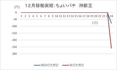 20191224 神獣王 ちょいパチ グラフ - コピー