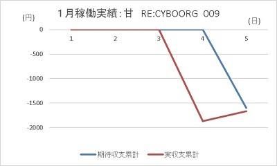 20200105 RE CYBORG 009 グラフ - コピー