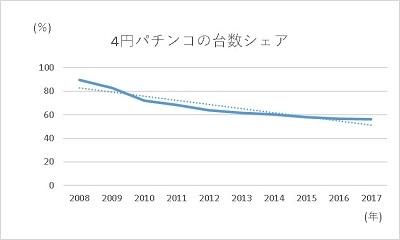 20200107 1円パチンコの未来はどうなるか編 グラフ1 - コピー