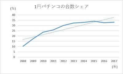 20200107 1円パチンコの未来はどうなるか編 グラフ2 - コピー