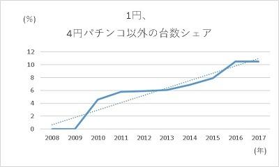 20200107 1円パチンコの未来はどうなるか編 グラフ3 - コピー