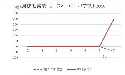 20200107 フィーバーパワフル2018 グラフ - コピー