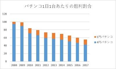 20200110 1円パチンコの未来はどうなるか考えてみた編 3 グラフ