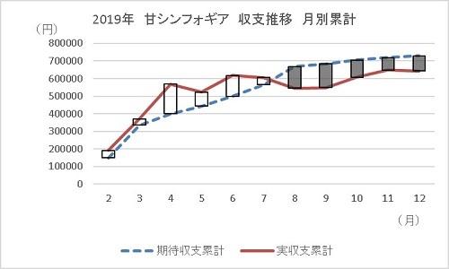20200111 遠隔操作を疑う時 グラフ 2 - コピー