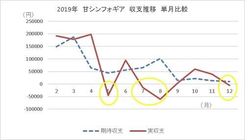 20200111 遠隔操作を疑う時 グラフ 1 - コピー