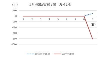 20200109 カイジ グラフ - コピー
