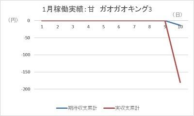 20200110 ガオガオキング グラフ - コピー