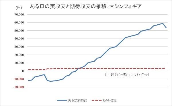 20200116 35連シンフォギア グラフ - コピー