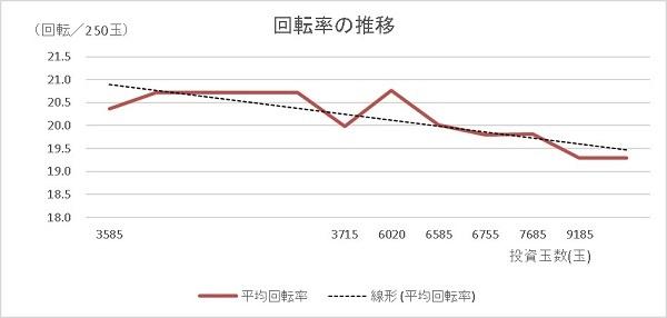20200116 35連シンフォギア 回転率グラフ - コピー