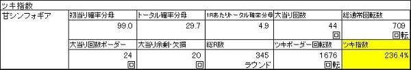 20200116 35連シンフォギア ツキ指数グラフ - コピー