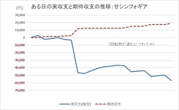 20200117 955回転ハマリ シンフォギア グラフ - コピー