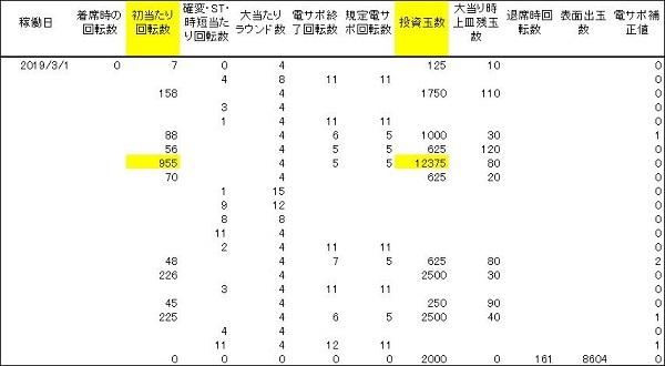 20200117 955回転ハマリ シンフォギア 履歴 - コピー