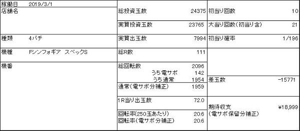20200117 955回転ハマリ シンフォギア 稼働結果 表 - コピー