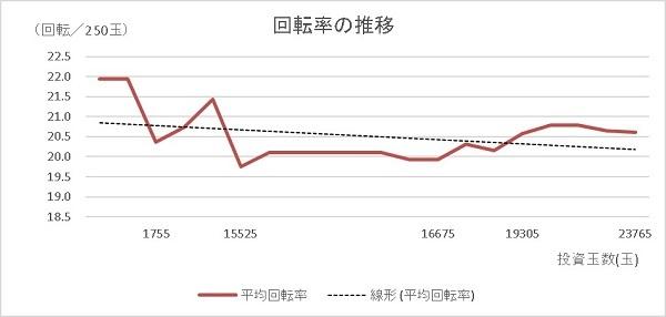 20200117 955回転ハマリ シンフォギア 回転率 グラフ - コピー
