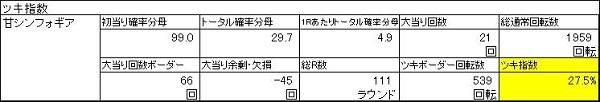 20200117 955回転ハマリ シンフォギア ツキ指数 表 - コピー