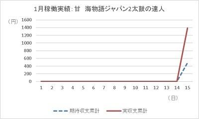 20200115 1円 海ジャパン2太鼓の達人 グラフ - コピー