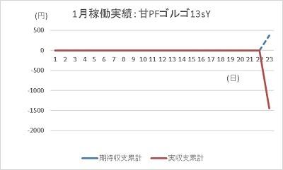 20200123 ゴルゴ13 グラフ - コピー