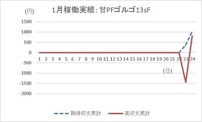 20200124 ゴルゴ13 グラフ - コピー