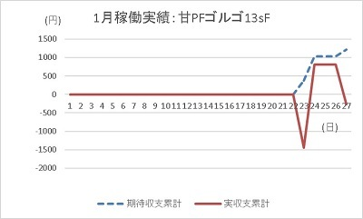 20200127 ゴルゴ13 グラフ - コピー