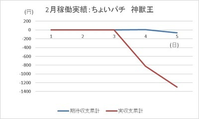 20200205 神獣王 グラフ - コピー