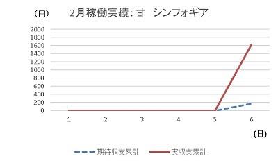 20200206 シンフォギア 1円 グラフ - コピー