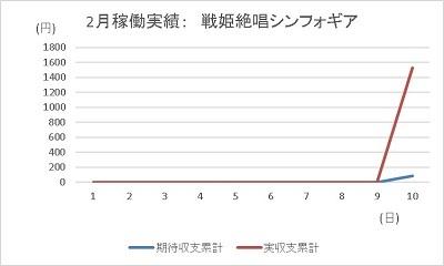20200210 1円 シンフォギア199 グラフ - コピー