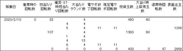 20200210 1円 シンフォギア199 履歴 - コピー