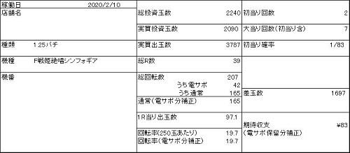 20200210 1円 シンフォギア199 データ表 - コピー