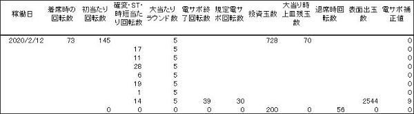 20200212 大奥 履歴 - コピー