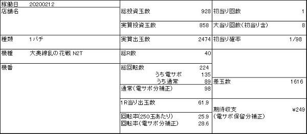20200212 大奥 データ表 - コピー