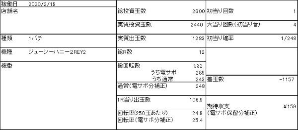 20200219 ジューシーハニー2 データ表 - コピー