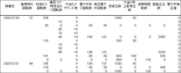 20200221 牙狼 翔 履歴 - コピー