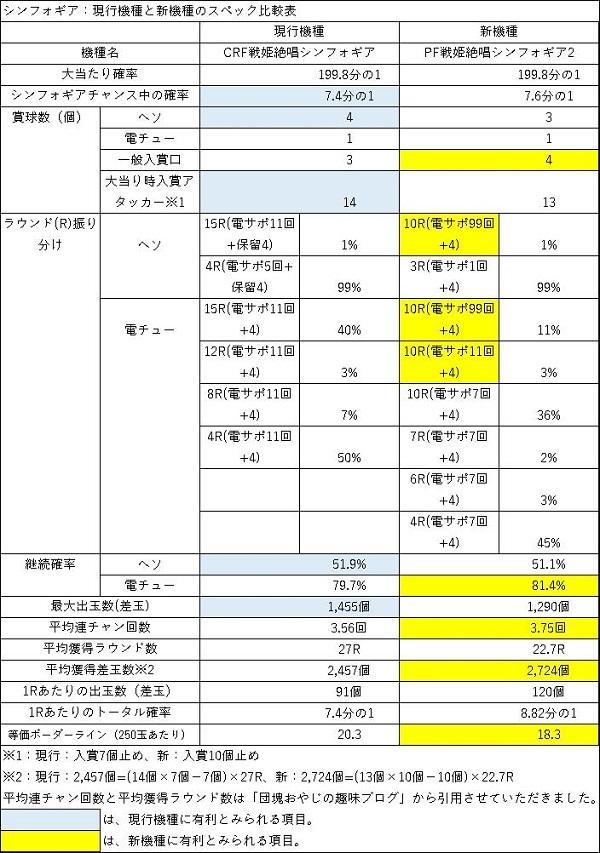 20200308 シンフォギア スペック比較表 - コピー