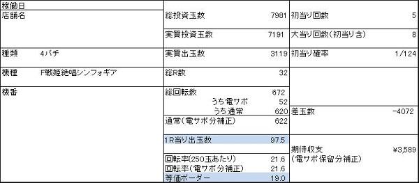 20200310 シンフォギア1 稼働データ表 - コピー