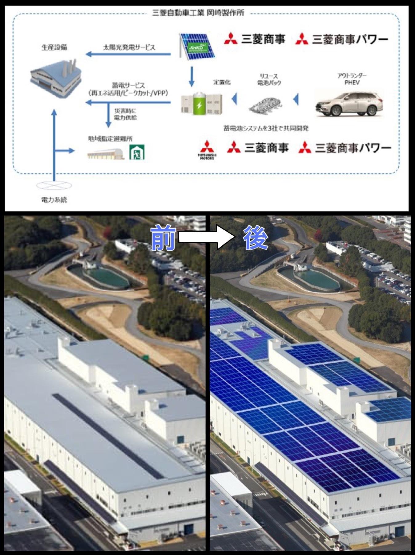 大規模太陽光発電設備などを三菱自動車岡崎製作所
