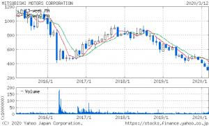 三菱自動車株価推移