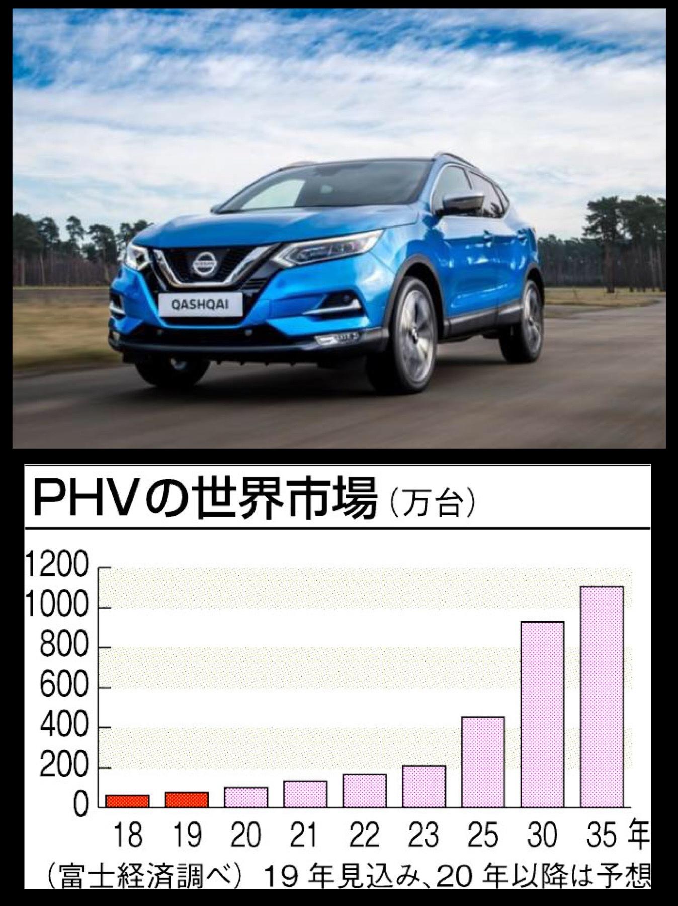 日産キャシュカイ 世界PHEV市場見込富士経済