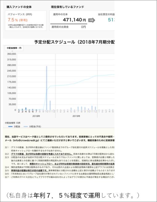 エニートがクラウドクレジットで運用中なのは47万円