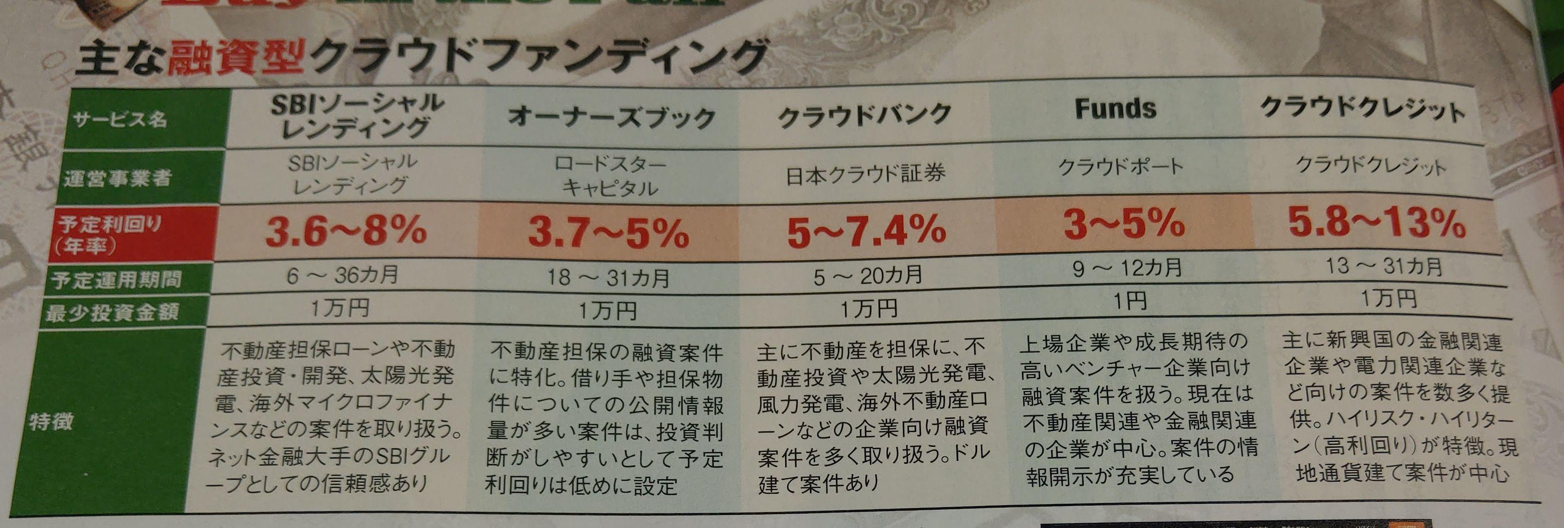 日経トレンディ2019年10月号_ソーシャルレンディング運営会社各社