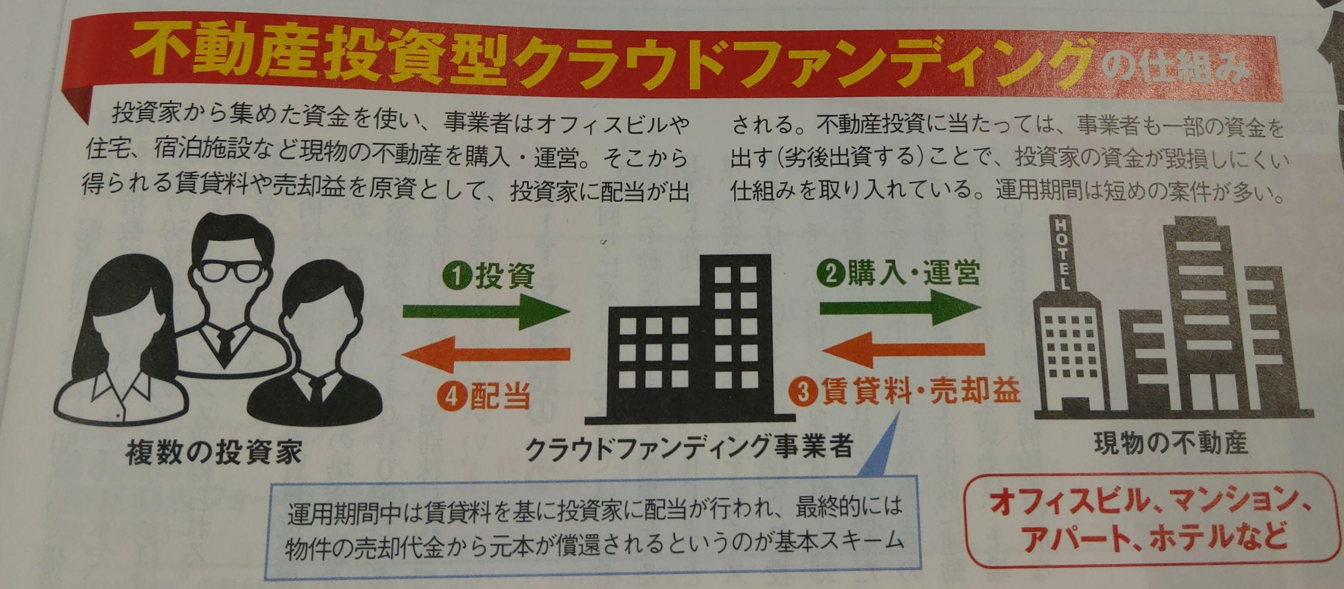 日経トレンディ2019年10月号_不特法不特法不動産投資型クラウドファンディングの仕組みの紹介