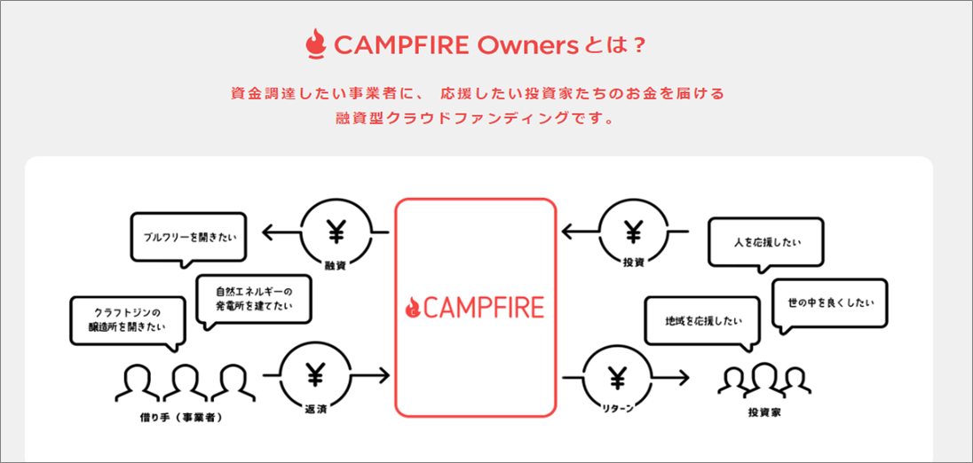 CAMPFIRE_OWNERSの仕組み